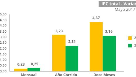 IPC registró variación de 0,25 por ciento en mayo