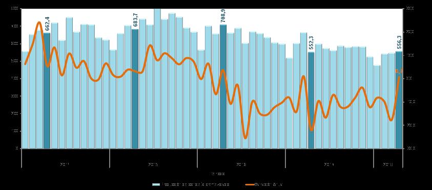 La variación anual de la producción de concreto premezclado fue 0,7% con 556 mil 300 m³ en abril de 2018