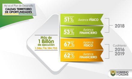 GOBIERNO DE CALDAS LOGRA INVERSIONES POR CERCA DE UN BILLÓN Y MEDIO DE PESOS EN DOS AÑOS Y MEDIO DE ADMINISTRACIÓN. EL AVANCE FÍSICO DEL PLAN DE DESARROLLO LLEGO AL 67%