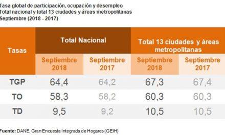 Gran encuesta integrada de hogares (GEIH) Mercado laboral