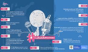MinTIC celebra el Día Mundial de la Radio fortaleciendo la presencia de emisoras comunitarias en el territorio