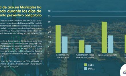 Calidad de aire en Manizales ha mejorado durante los días de aislamiento preventivo obligatorio