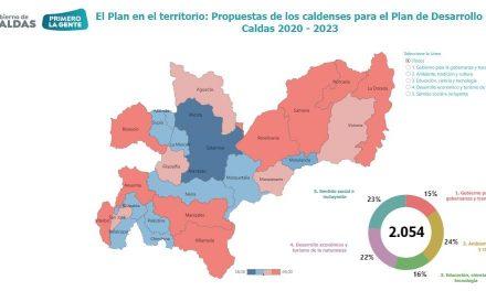 TITULARES DEL BOLETIN DE PRENSA DE LA GOBERNACION DE CALDAS Y OTROS