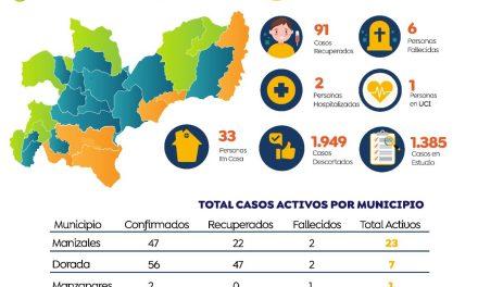 •91 de las 133 personas positivas para coronavirus en Caldas  ya están recuperadas. Cerca del 70% de los municipios están libres del virus por lo que el gobierno departamental hace un llamado a los ciudadanos a intensificar las medidas de autocuidado    •Convenio firmado entre la Dirección Territorial de Salud de Caldas y la Universidad de Manizales permitirá aumentar cobertura y oferta de personal de salud en varios municipios de Caldas      91 de las 133 personas positivas para coronavirus en Caldas  ya están recuperadas. Cerca del 70% de los municipios están libres del virus por lo que el gobierno departamental hace un llamado a los ciudadanos a intensificar las medidas de autocuidado