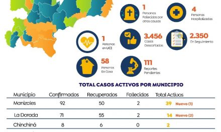 El 80% de los municipios de Caldas están libres de Covid-19. Los casos activos están concentrados en cinco ciudades
