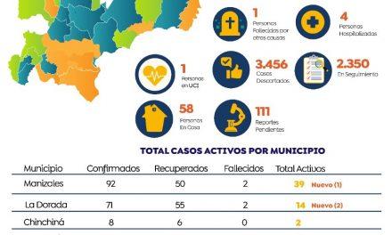 EL 80% DE LOS MUNICIPIOS DE CALDAS ESTÁN LIBRES DE COVID-19. LOS CASOS ACTIVOS ESTÁN CONCENTRADOS EN CINCO LOCALIDADES
