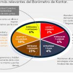 CON MENSAJES DE SOLIDARIDAD Y UNIÓN, SE COMUNICA EL 88% DE LAS MARCAS EN COLOMBIA, EN TIEMPOS DE COVID-19