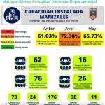 El porcentaje de ocupación de camas de cuidados intensivos en la red hospitalaria de la ciudad de Manizales