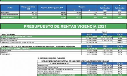 $715 MIL MILLONES ES EL PROYECTO DEL PRESUPUESTO DE LA ADMINISTRACIÓN MUNICIPAL PARA EL 2021