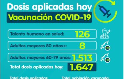 Este 28 de marzo, Manizales aplicó 1.647 dosis, la cifra más alta desde que comenzó la vacunación contra la COVID- 19 en Manizales