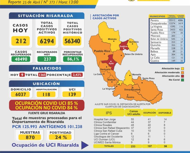 El tercer pico de la pandemia de Pereira y Dosquebradas PARA HOY 26-IV-2021