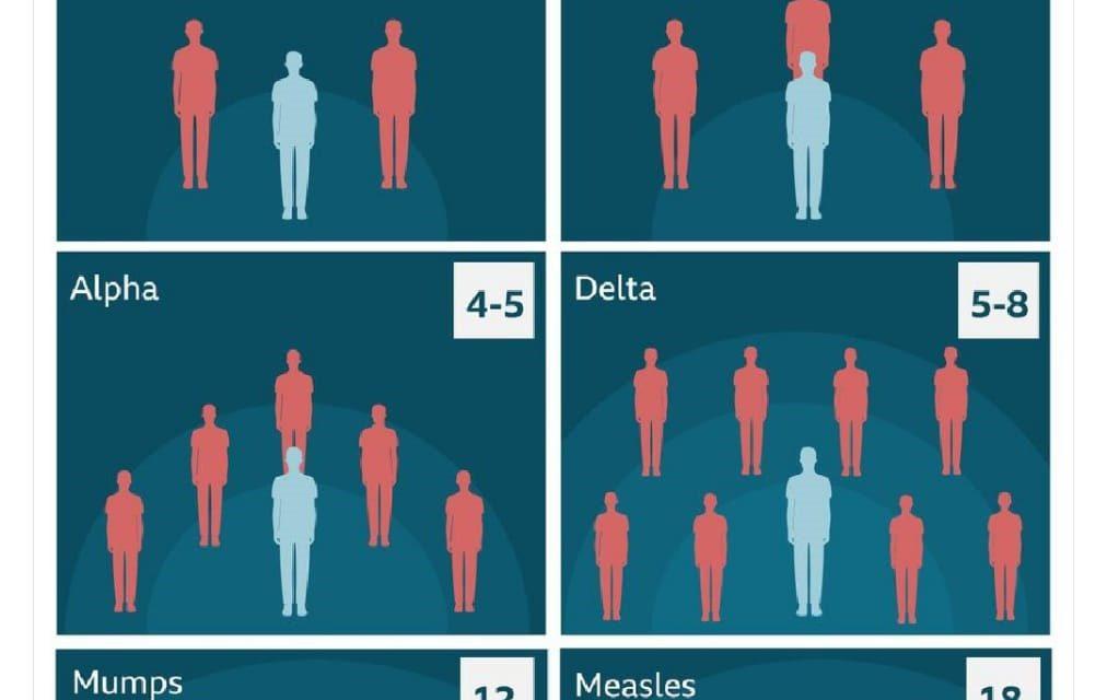 Al inicio de la pandemia 1 persona con el virus podía contagiar a 2, con las nuevas cepas la ecuación puede alcanzar los 1 a 18. Territorial de Salud insiste en la necesidad de acceder a la vacuna y fortalecer el autocuidado